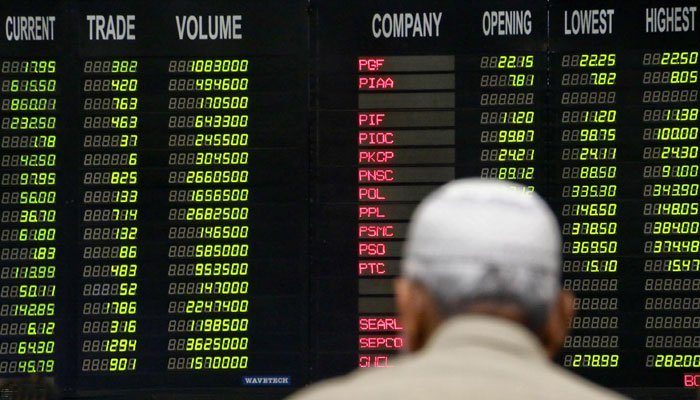 As the market closes at 42,023 marks, PSX experiences arise.